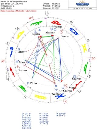 Gewalt im Horoskop
