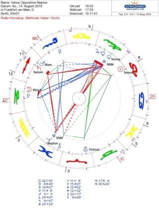 """Venus-Neptun"""" Opposition"""