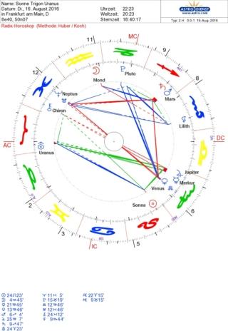 Sonne Trigon Uranus
