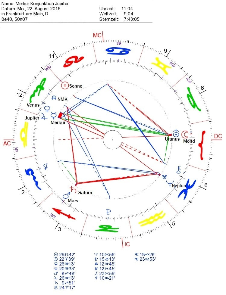 Jupiter Konjunktion Merkur