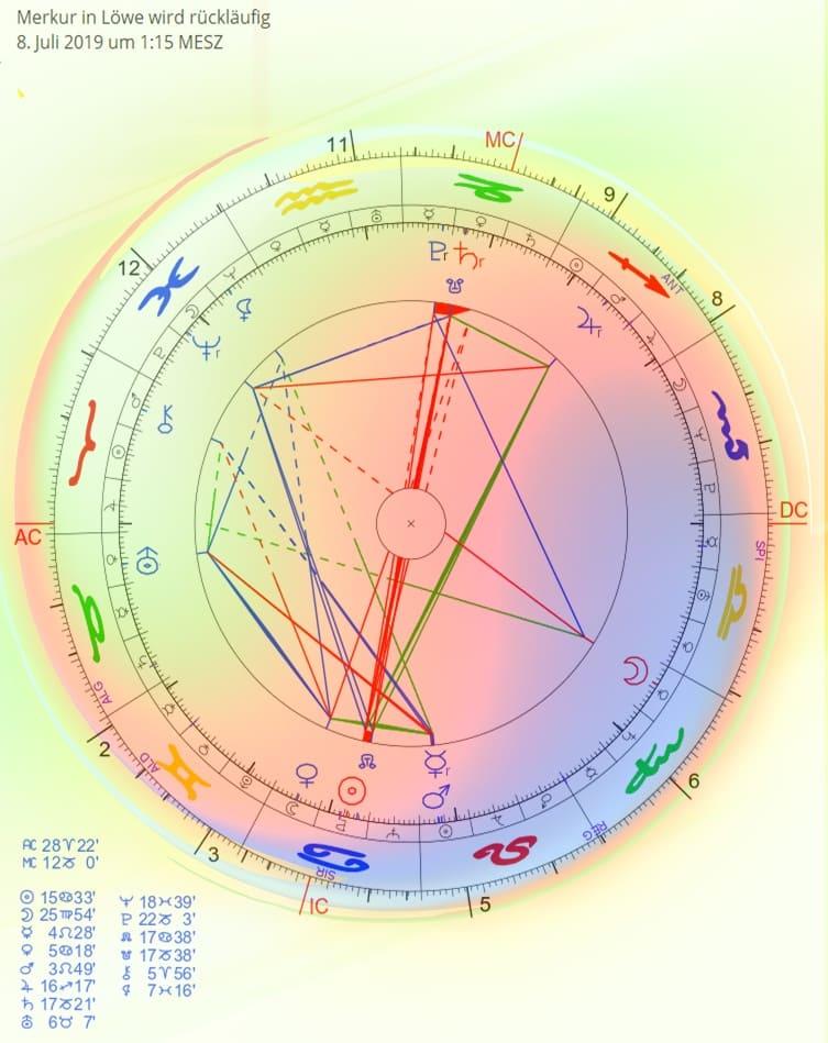 Merkur in Löwe wird rückläufig