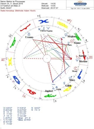 Merkur im Wassermann