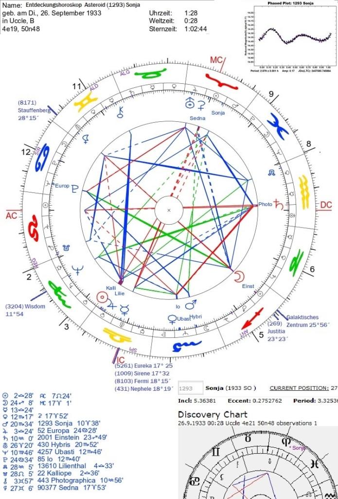 Asteroid Sonja (1293) Entdeckungshoroskop