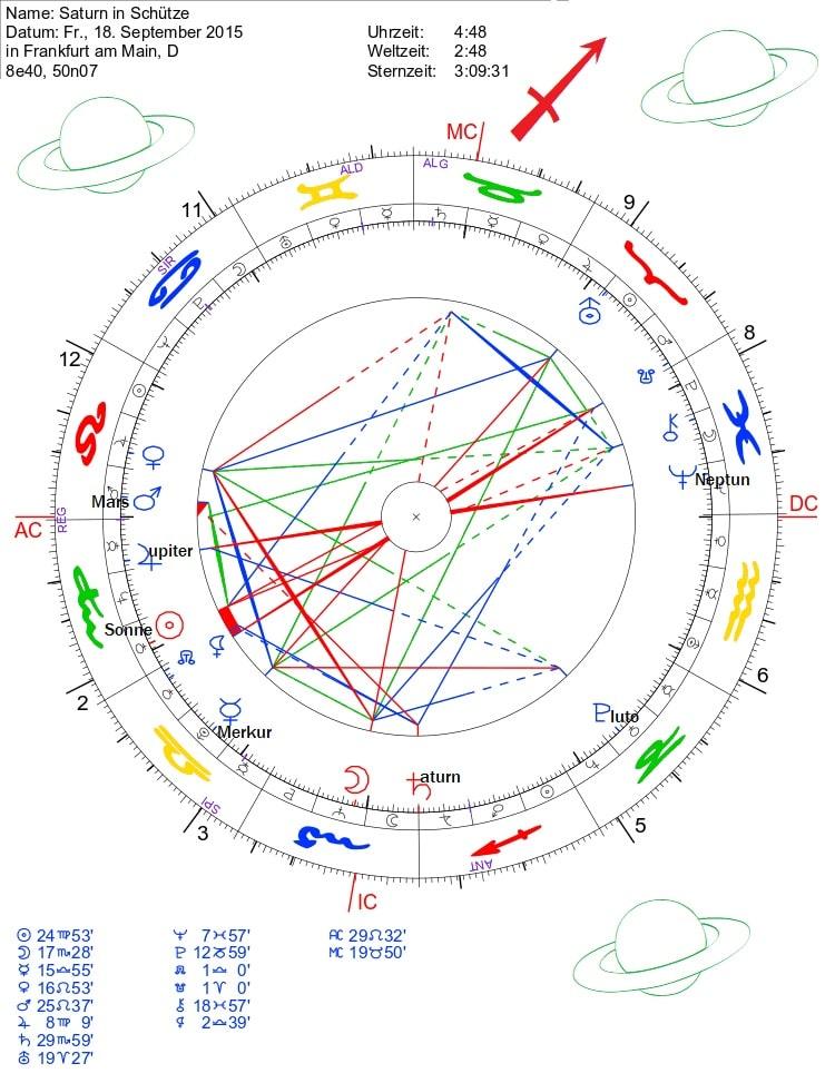 Saturn in Schütze-AC Löwe