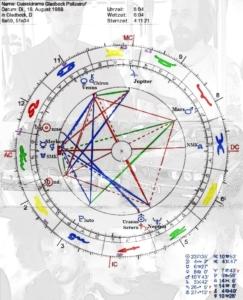 Gladbecker Geiseldrama im Horoskop