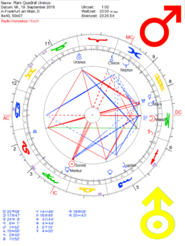 Horoskop-Mars Quadrat Uranus