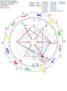 Sonne Konjunktion Mond in Waage