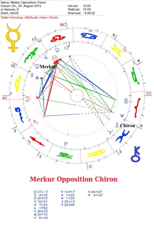 Chiron Opposition Merkur
