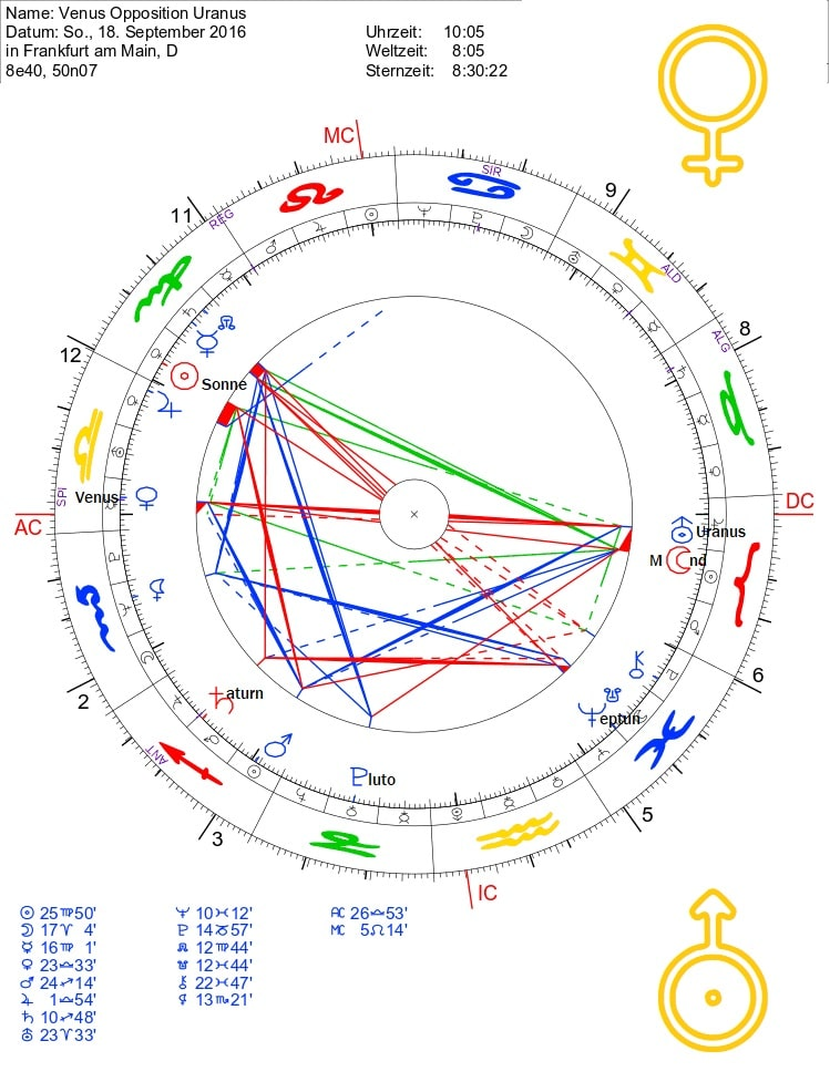 Uranus Opposition Venus
